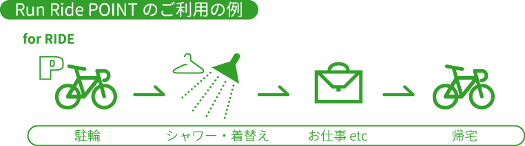 利用例_バイク