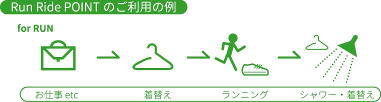 利用例_ラン